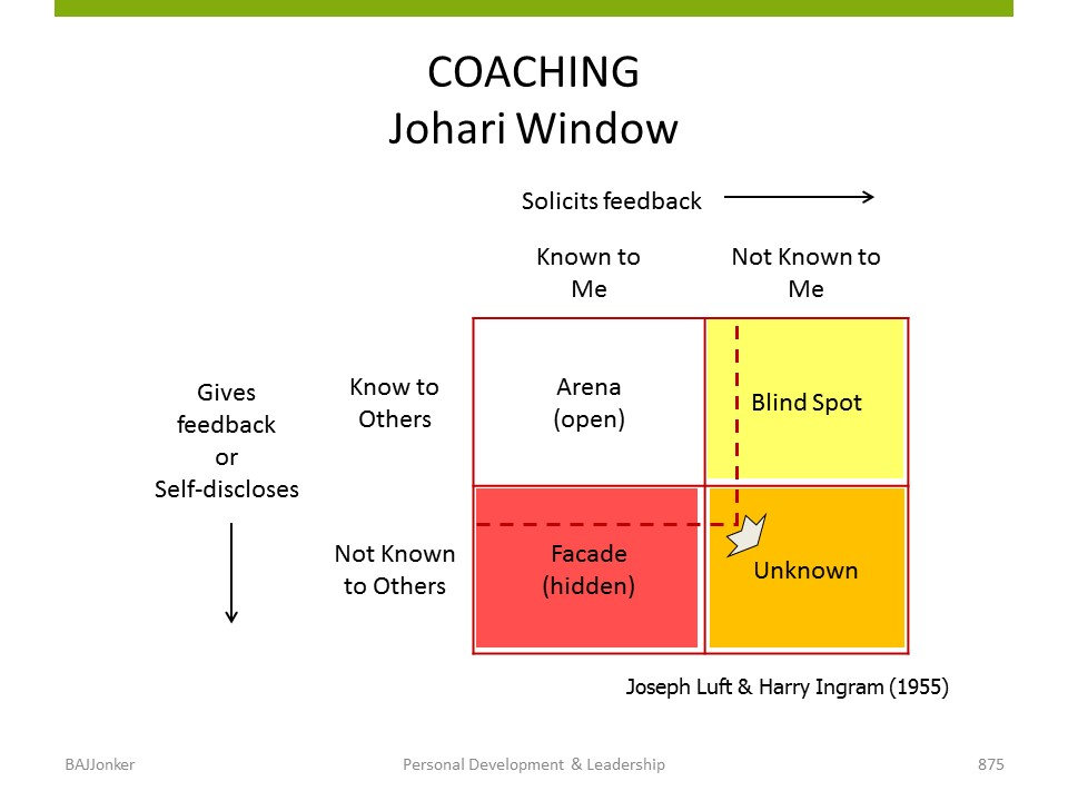 JBMS.nl - PDL johari window