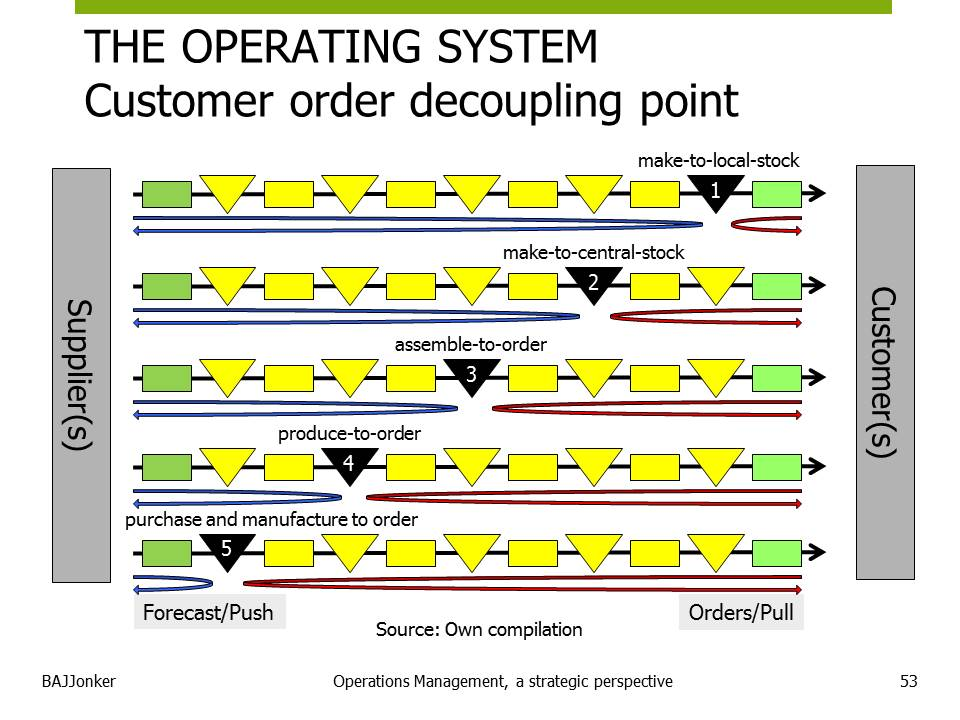 JBMS.nl - OPM customer order decouple point