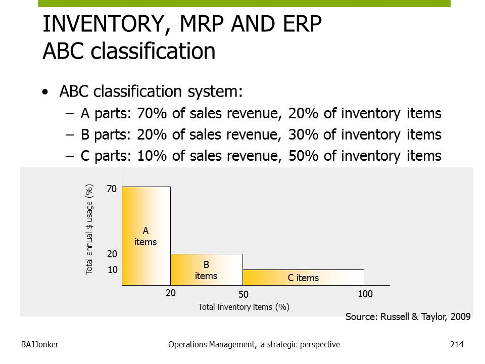 JBMS.nl - OPM inventory control approach