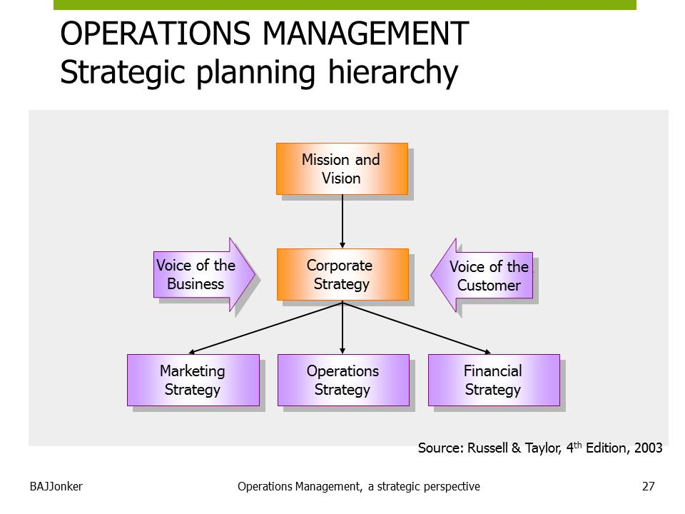 JBMS.nl - OPM strategic planning