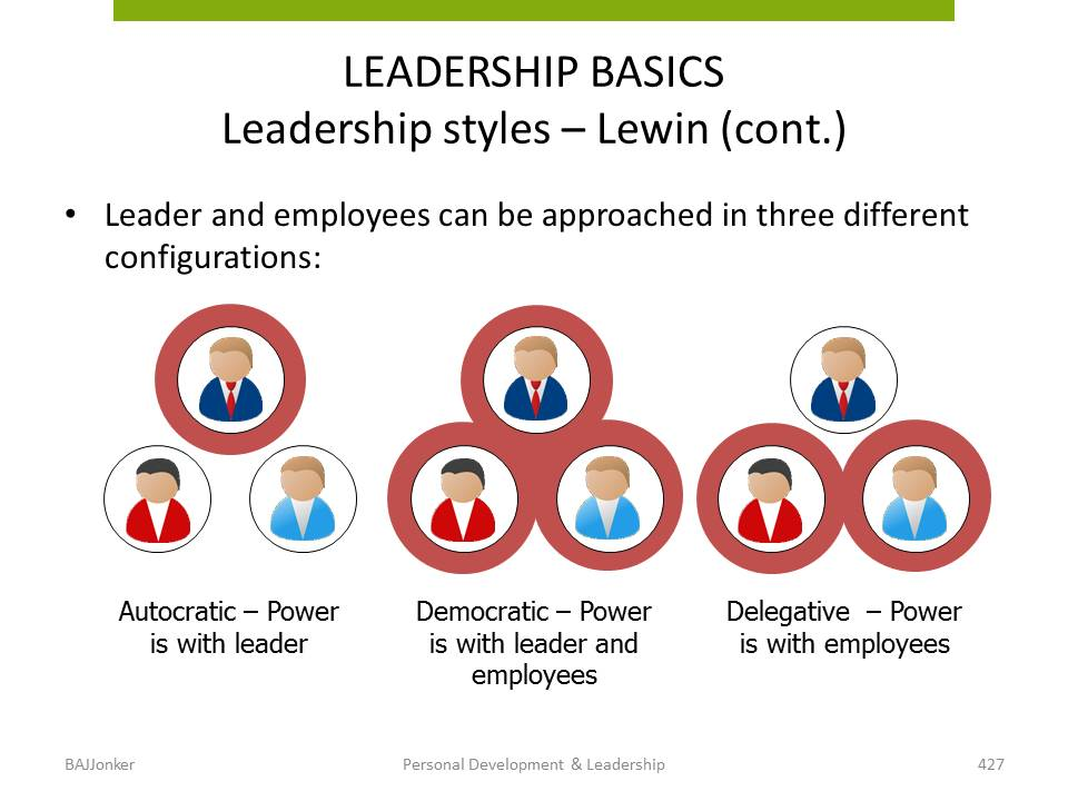 JBMS.nl - PDL basic leadership styles