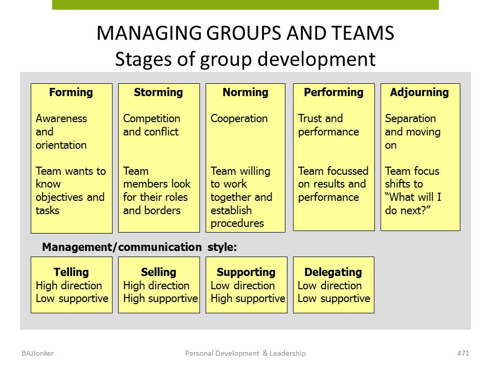 JBMS.nl - PDL stages of group development