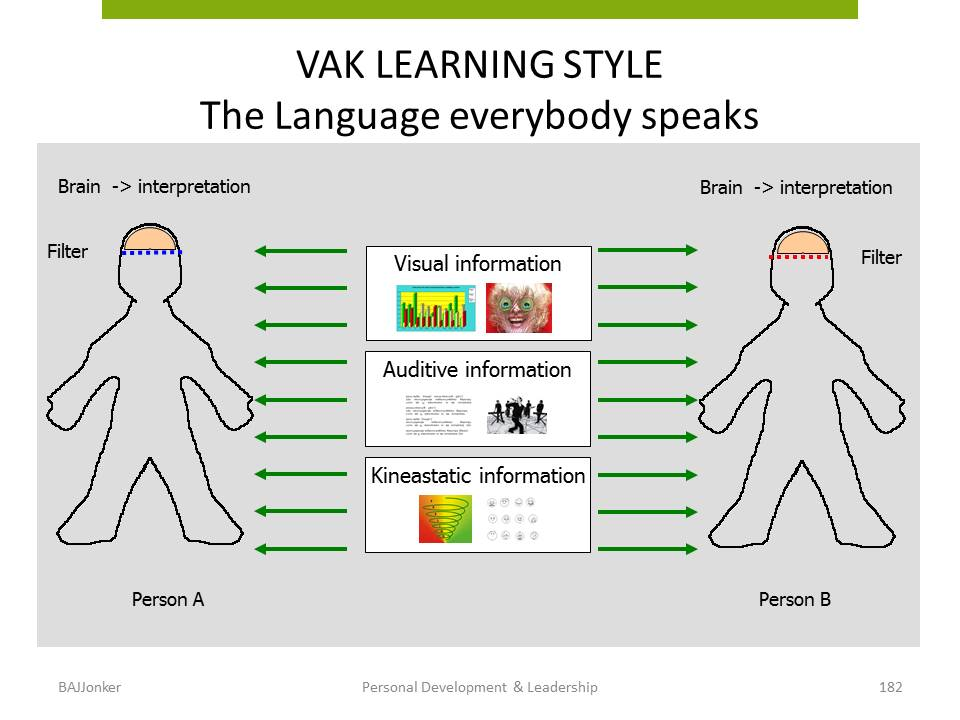 JBMS.nl - PDL the VAK learning styles