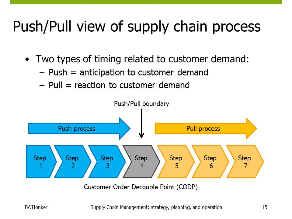 JBMS.nl - SCM push pull view of supply chain